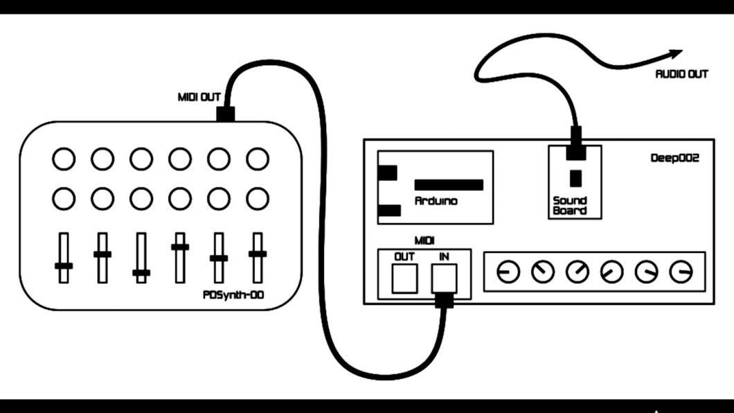 Compulsione seriale: musica elettronica sperimentale